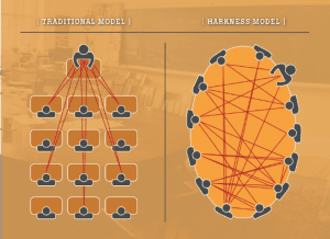 Harkness Model versus Traditional Model Diagram