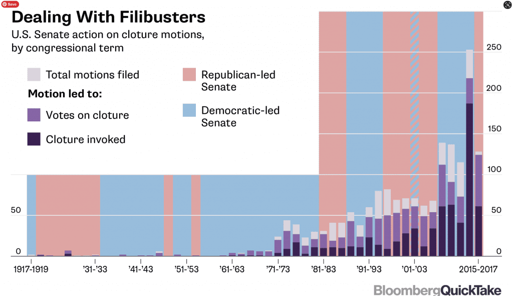 Dealing with Filibusters