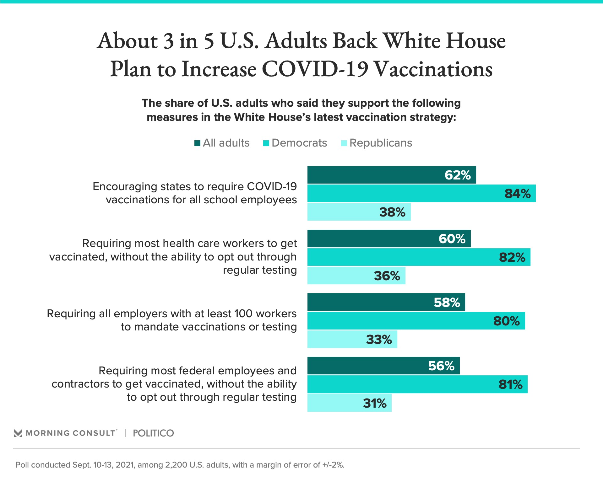 White House Vaccinations